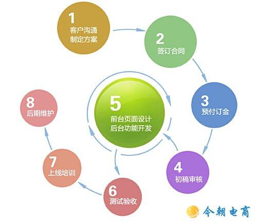 淄博今朝电子商务有限公司